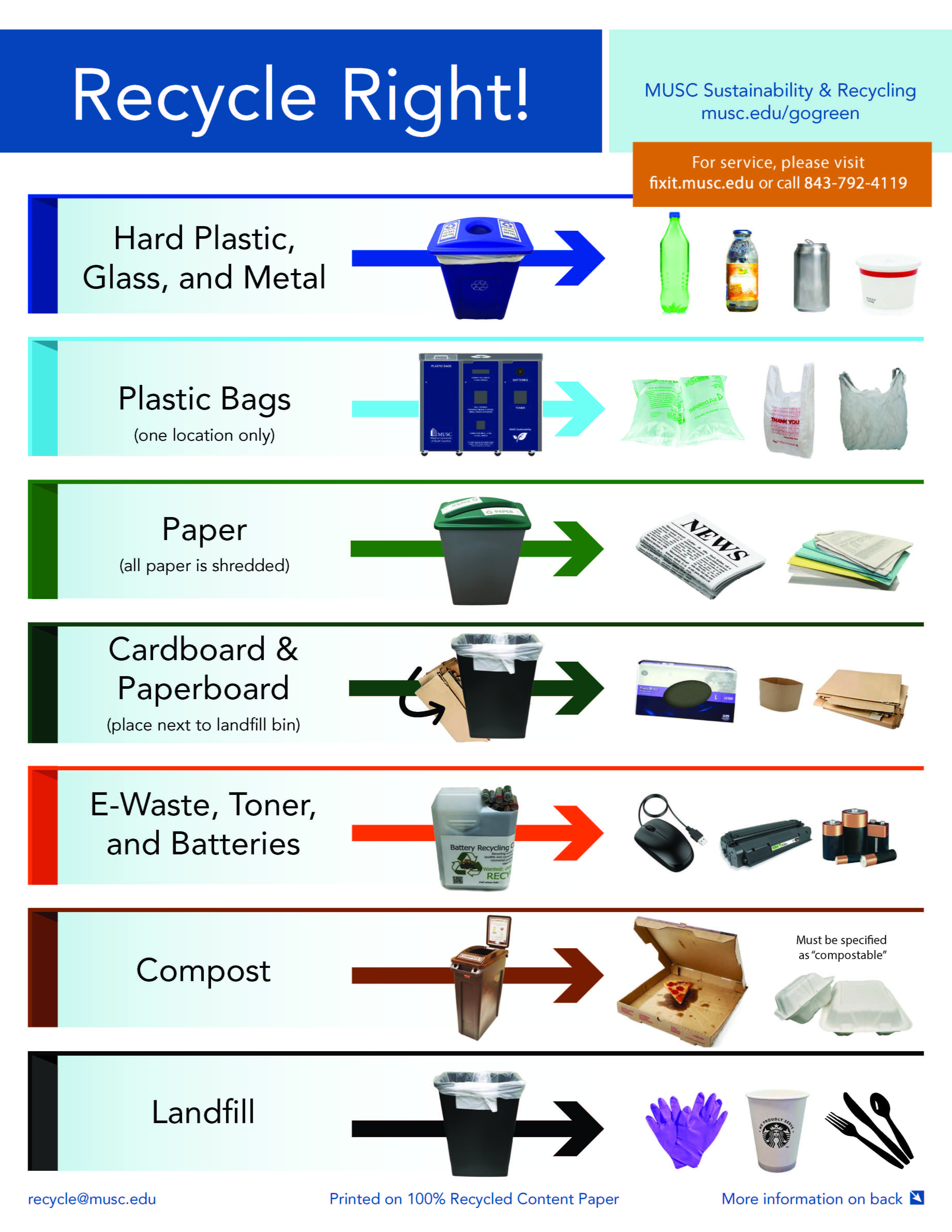 MUSC Recycling Guide Side One - infographic transcript below
