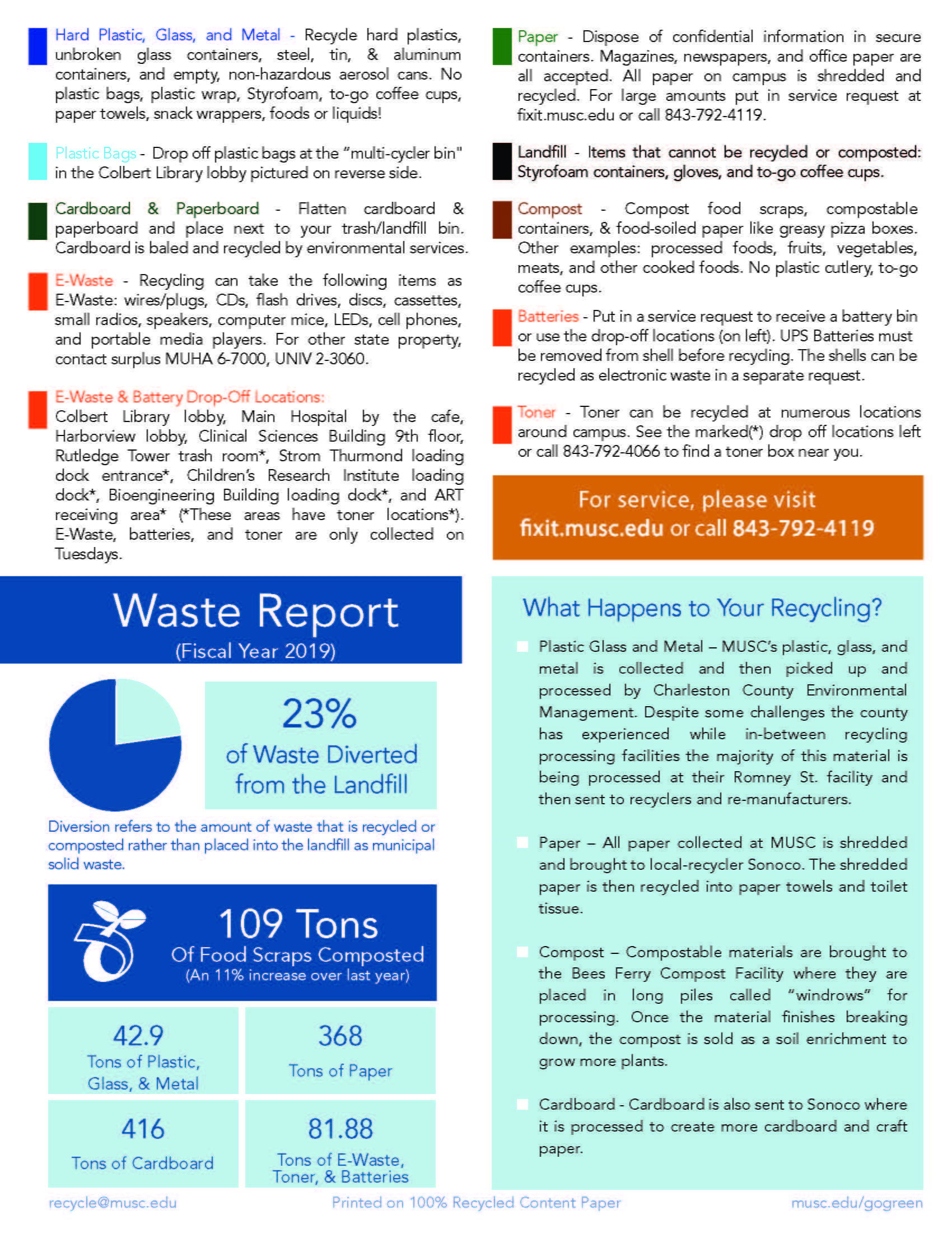 MUSC Recycling Guide P2 - infographic transcript below