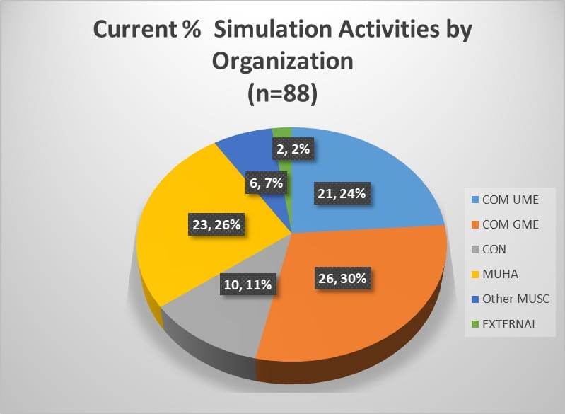 Chart of Simulation Activities by Organization