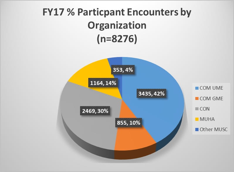 Chart of Encounters by Organization
