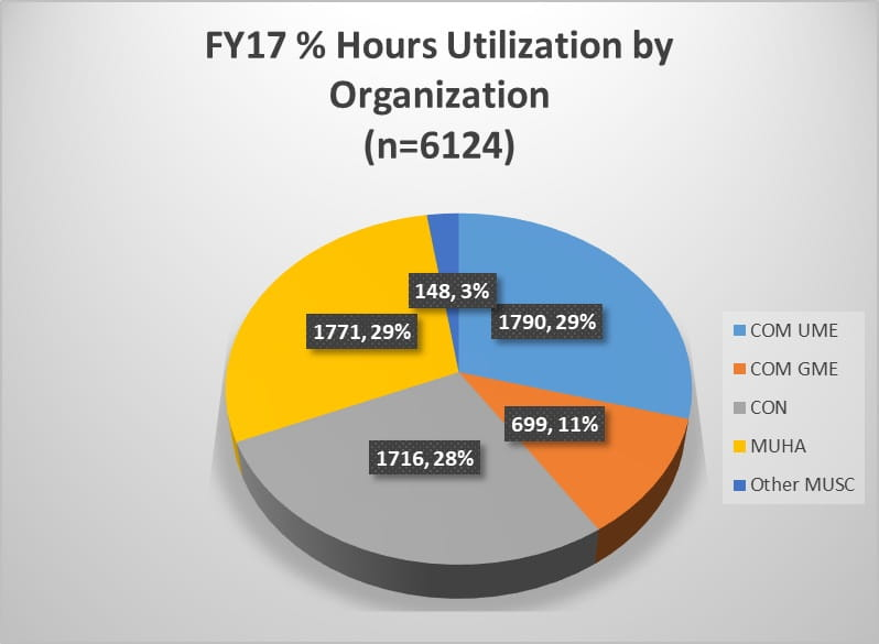 Chart of Simulation Hours by Organization