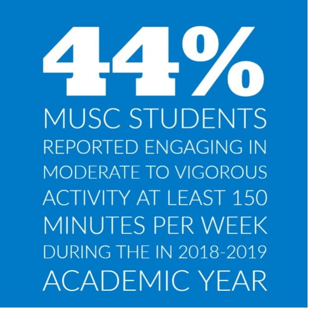 Infographic that says 44 percent of MUSC students engage in moderate to vigorous activity at least 150 minutes per week