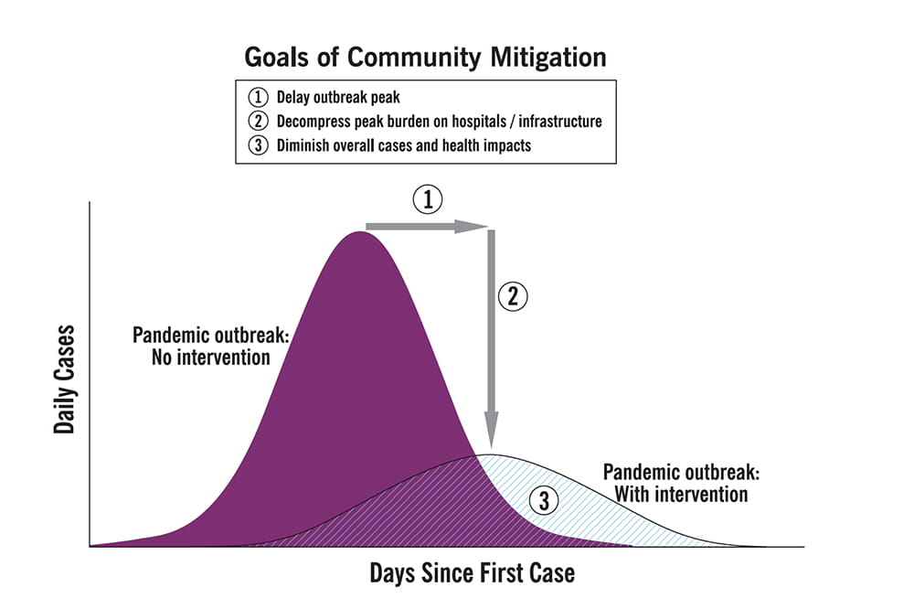 image showing two curves as possible pandemic outcomes, a sharp peak with no mitigation and a gentle hill with mitigation