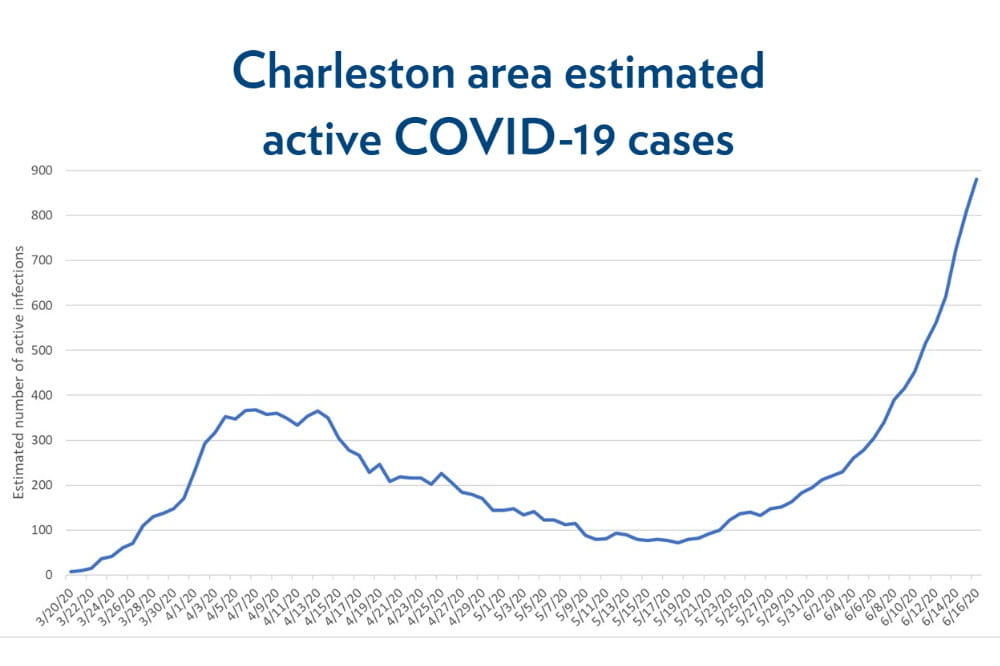 Graph showing an increase in estimated COVID-19 cases